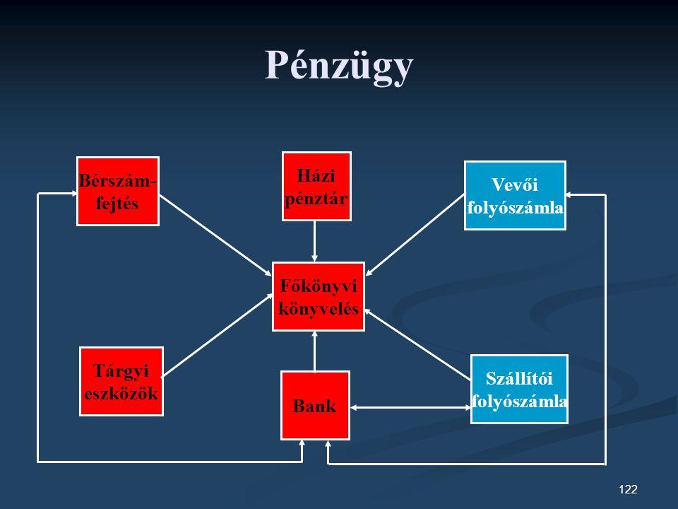 122 Pénzügy Bérszám- fejtés Bank Házi pénztár Vevői folyószámla Tárgyi eszközök Főkönyvi könyvelés Szállítói folyószámla