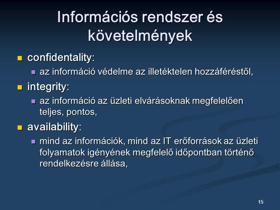 15 Információs rendszer és követelmények confidentality: confidentality: az információ védelme az illetéktelen hozzáféréstől, az információ védelme az illetéktelen hozzáféréstől, integrity: integrity: az információ az üzleti elvárásoknak megfelelően teljes, pontos, az információ az üzleti elvárásoknak megfelelően teljes, pontos, availability: availability: mind az információk, mind az IT erőforrások az üzleti folyamatok igényének megfelelő időpontban történő rendelkezésre állása, mind az információk, mind az IT erőforrások az üzleti folyamatok igényének megfelelő időpontban történő rendelkezésre állása,