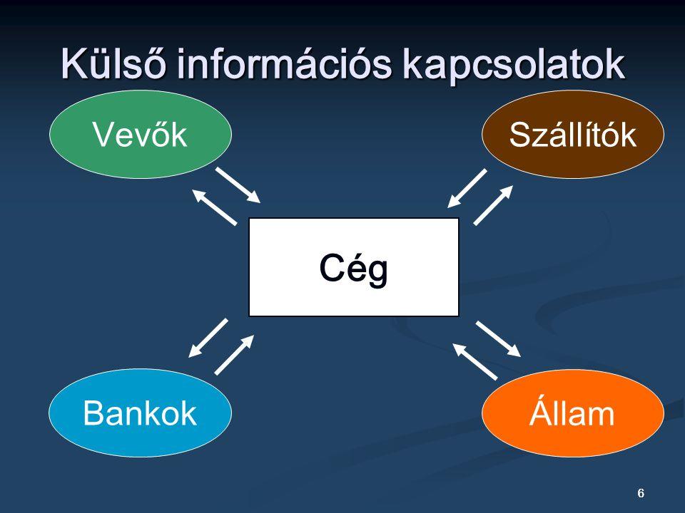 6 6 Külső információs kapcsolatok Cég Bankok Szállítók Állam Vevők