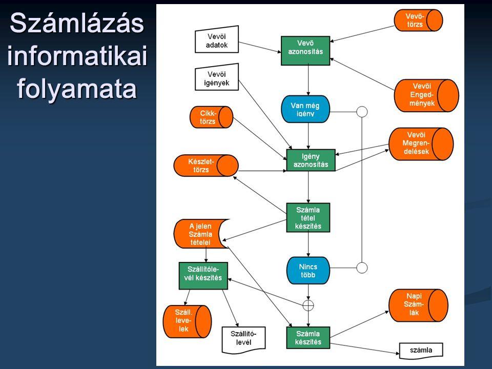 74 Számlázás informatikai folyamata