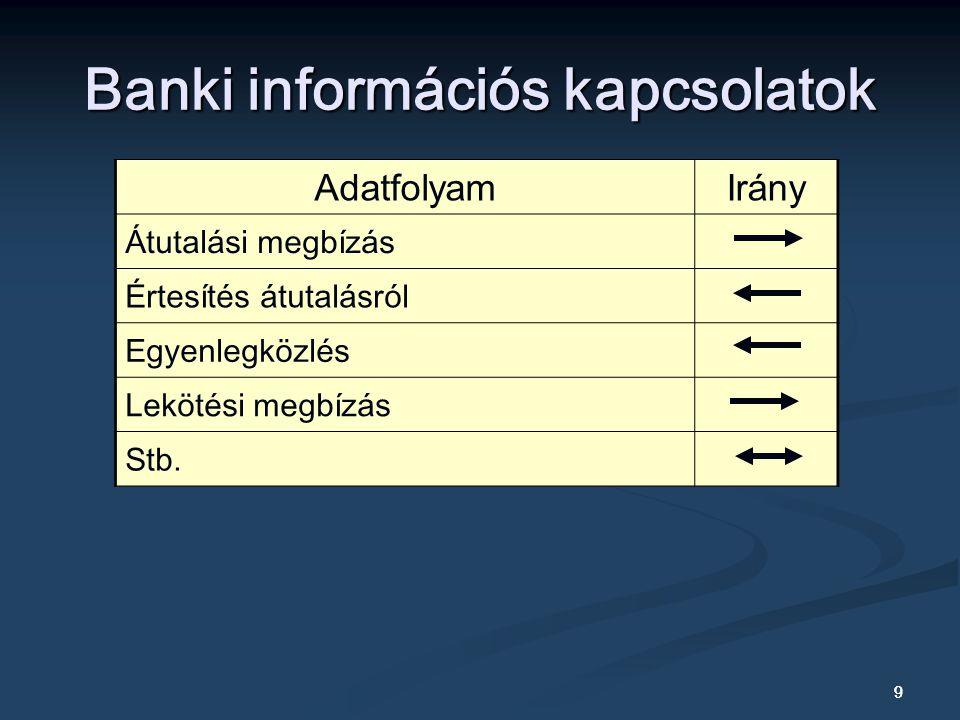 9 9 Banki információs kapcsolatok AdatfolyamIrány Átutalási megbízás Értesítés átutalásról Egyenlegközlés Lekötési megbízás Stb.