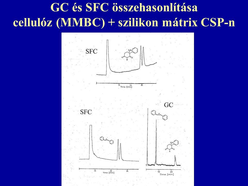 GC és SFC összehasonlítása cellulóz (MMBC) + szilikon mátrix CSP-n