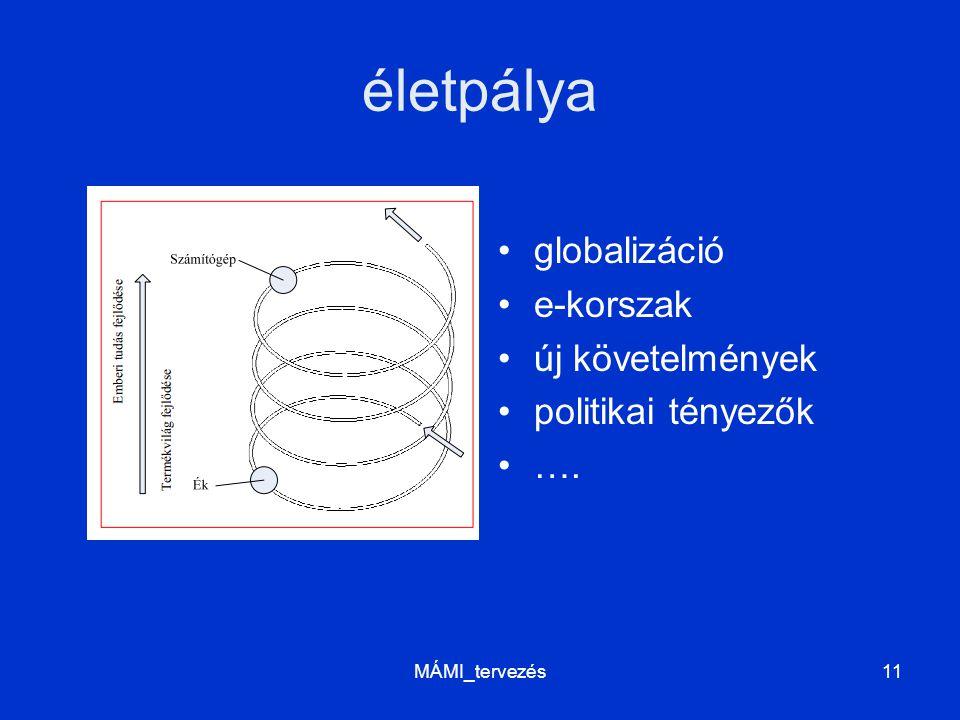életpálya globalizáció e-korszak új követelmények politikai tényezők …. MÁMI_tervezés11