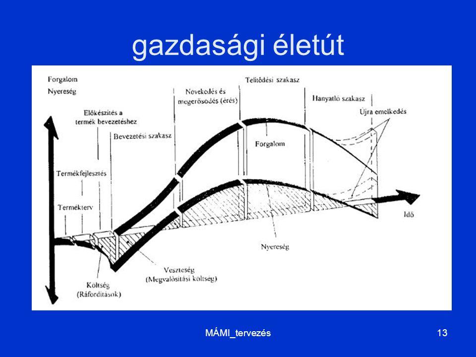 gazdasági életút MÁMI_tervezés13