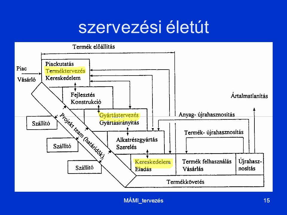 szervezési életút MÁMI_tervezés15