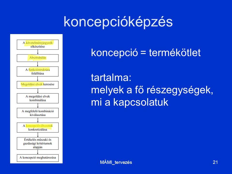 koncepcióképzés MÁMI_tervezés21 koncepció = termékötlet tartalma: melyek a fő részegységek, mi a kapcsolatuk