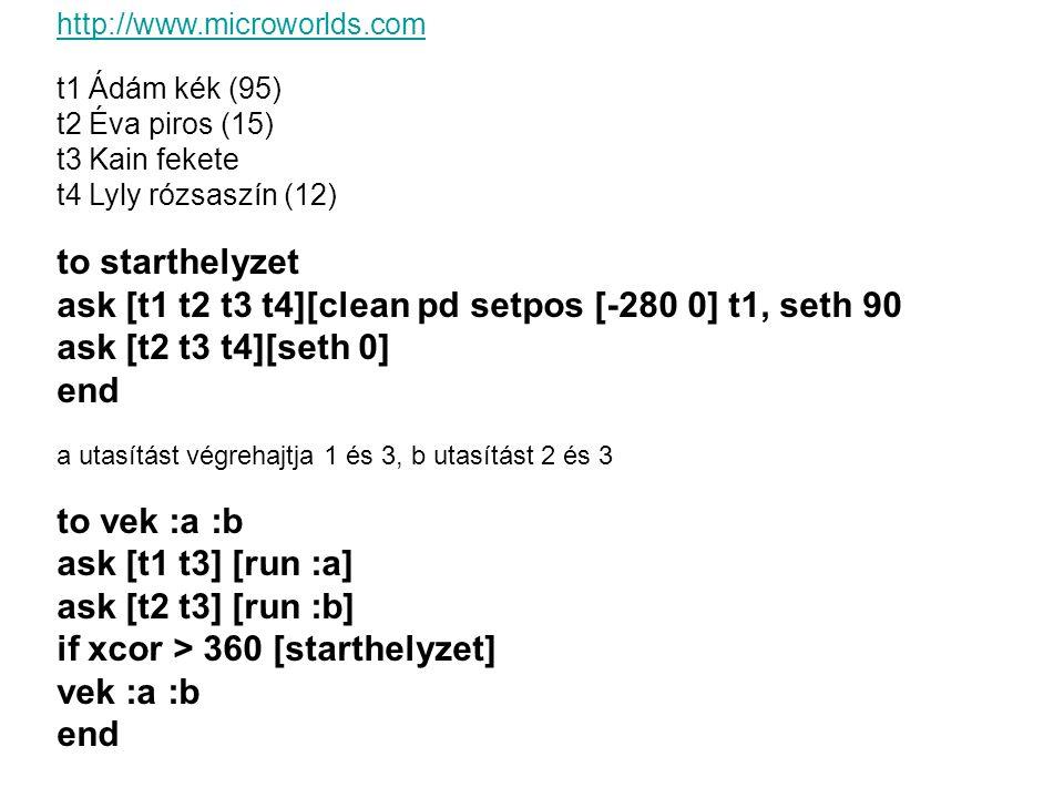 http://www.microworlds.com t1 Ádám kék (95) t2 Éva piros (15) t3 Kain fekete t4 Lyly rózsaszín (12) to starthelyzet ask [t1 t2 t3 t4][clean pd setpos [-280 0] t1, seth 90 ask [t2 t3 t4][seth 0] end a utasítást végrehajtja 1 és 3, b utasítást 2 és 3 to vek :a :b ask [t1 t3] [run :a] ask [t2 t3] [run :b] if xcor > 360 [starthelyzet] vek :a :b end