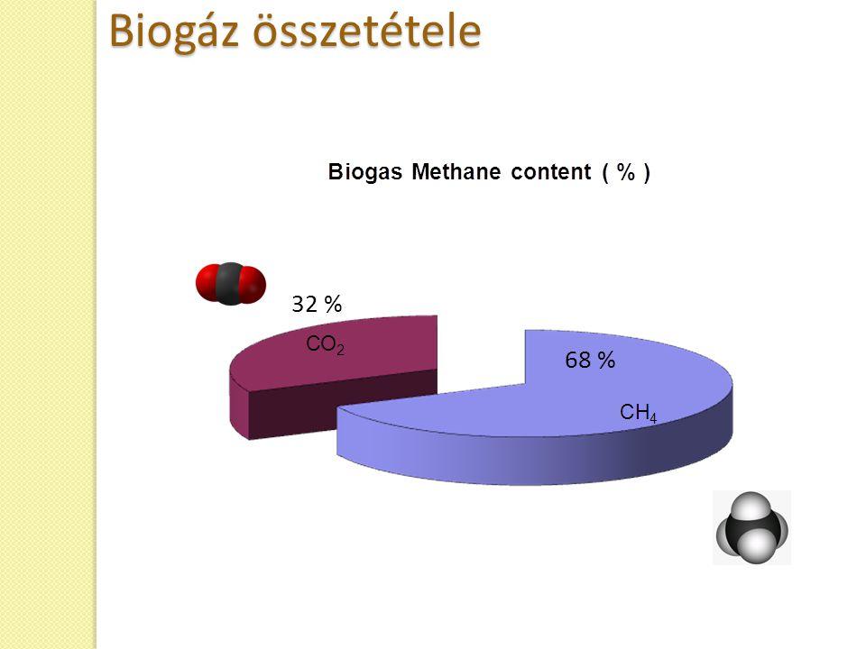 68 % 32 % Biogáz összetétele