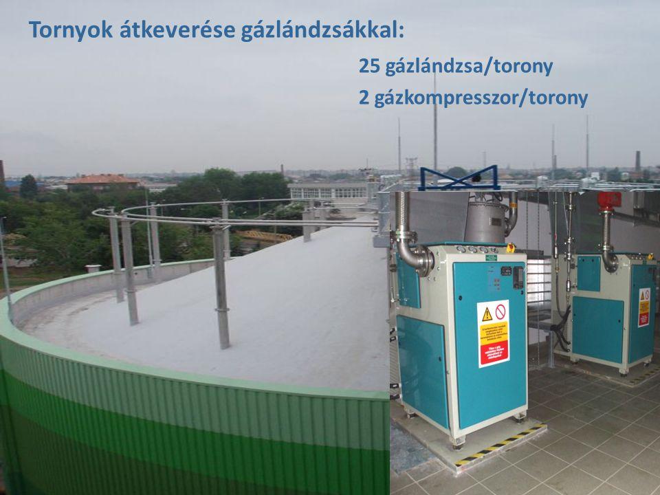 Tornyok átkeverése gázlándzsákkal: 25 gázlándzsa/torony 2 gázkompresszor/torony