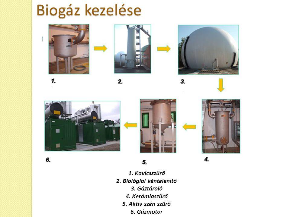 1. Kavicsszűrő 2. Biológiai kéntelenítő 3. Gáztároló 4. Kerámiaszűrő 5. Aktív szén szűrő 6. Gázmotor Biogáz kezelése