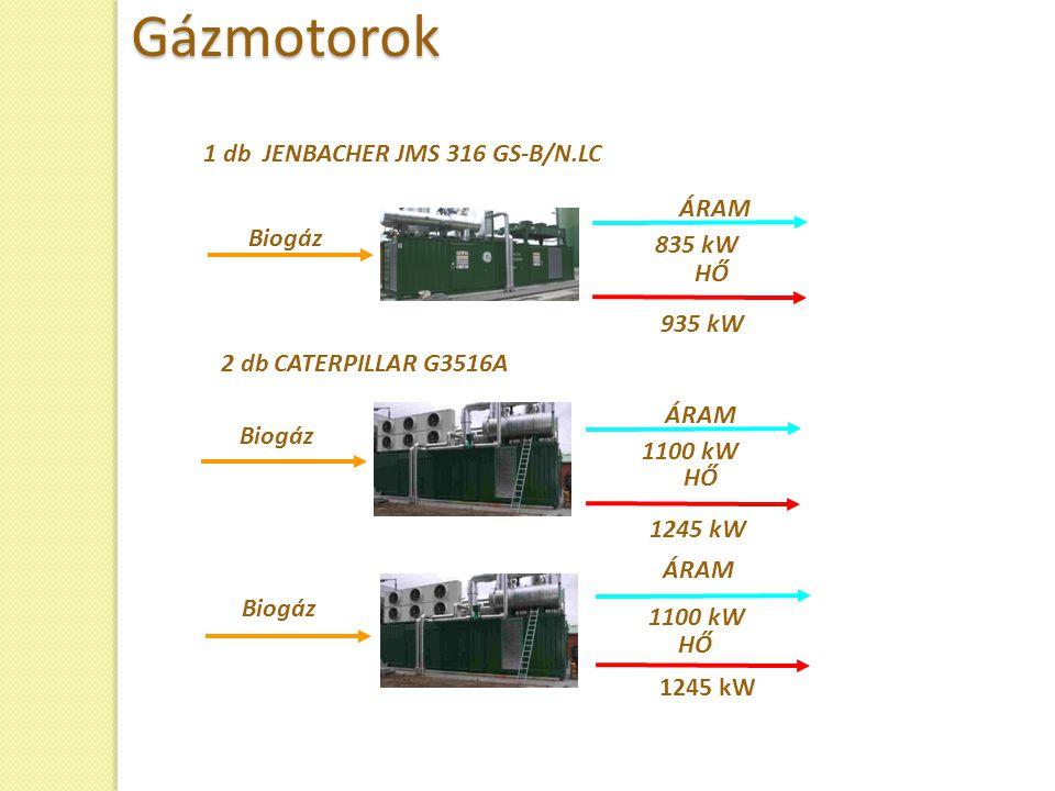 1 db JENBACHER JMS 316 GS-B/N.LC HŐ Biogáz 835 kW 935 kW Biogáz 1100 kW ÁRAM HŐ 2 db CATERPILLAR G3516A 1245 kW Biogáz 1100 kW HŐ ÁRAM 1245 kWGázmotor