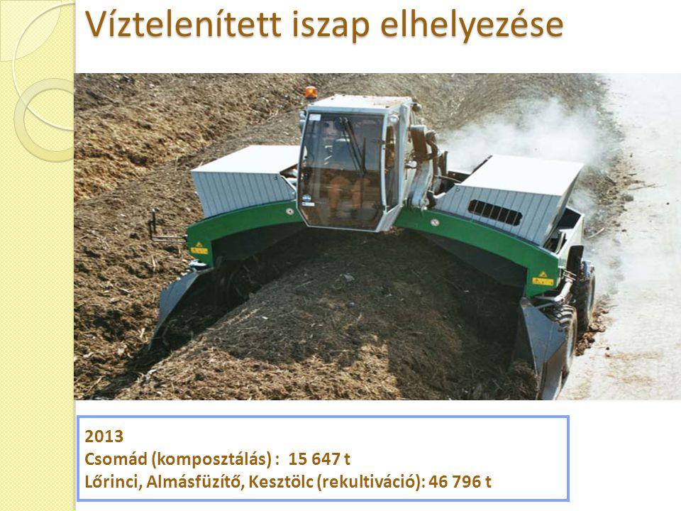 2013 Csomád (komposztálás) : 15 647 t Lőrinci, Almásfüzítő, Kesztölc (rekultiváció): 46 796 t Víztelenített iszap elhelyezése