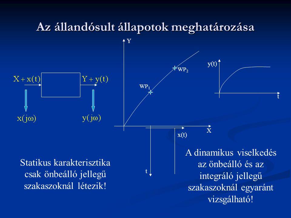 Az állandósult állapotok meghatározása y(t) t X Y x(t) t WP 2 WP 1 Statikus karakterisztika csak önbeálló jellegű szakaszoknál létezik! A dinamikus vi