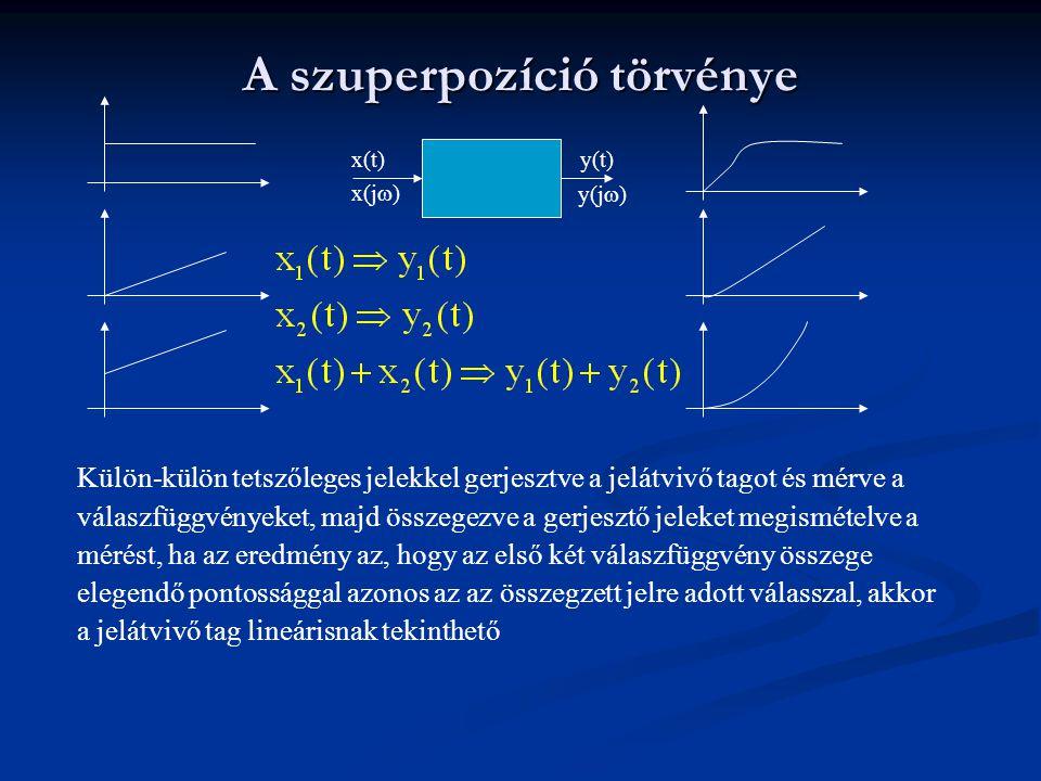 A szuperpozíció törvénye x(t)y(t) x(j  ) y(j  ) Külön-külön tetszőleges jelekkel gerjesztve a jelátvivő tagot és mérve a válaszfüggvényeket, majd ös