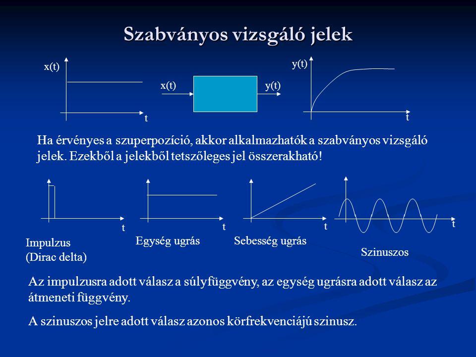 Szabványos vizsgáló jelek x(t)y(t) x(t) y(t) t t Ha érvényes a szuperpozíció, akkor alkalmazhatók a szabványos vizsgáló jelek. Ezekből a jelekből tets