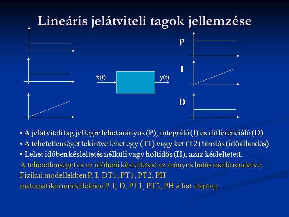 Lineáris jelátviteli tagok jellemzése x(t)y(t) A jelátviteli tag jellegre lehet arányos (P), integráló (I) és differenciáló (D). A tehetetlenségét tek