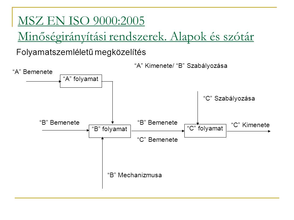 """MSZ EN ISO 9000:2005 Minőségirányítási rendszerek. Alapok és szótár Folyamatszemléletű megközelítés """"A"""" folyamat """"B"""" folyamat """"C"""" folyamat """"A"""" Kimenet"""