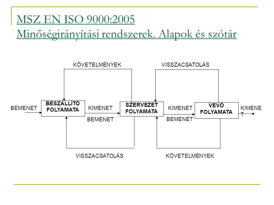 MSZ EN ISO 9000:2005 Minőségirányítási rendszerek. Alapok és szótár BESZÁLLÍTÓ FOLYAMATA SZERVEZET FOLYAMATA VEVŐ FOLYAMATA KIMENET BEMENET KÖVETELMÉN