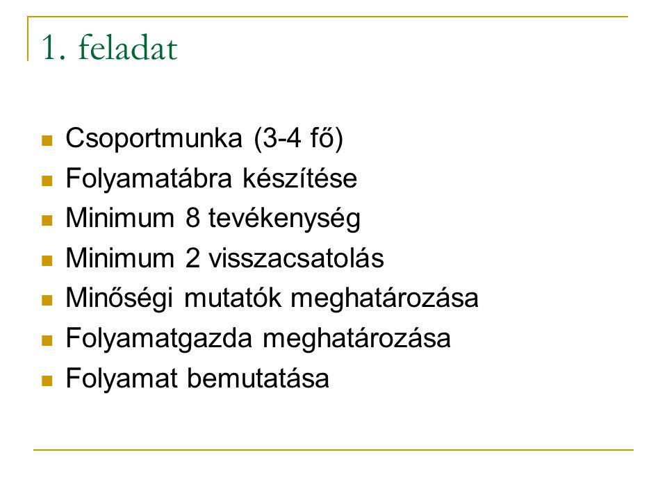 1. feladat Csoportmunka (3-4 fő) Folyamatábra készítése Minimum 8 tevékenység Minimum 2 visszacsatolás Minőségi mutatók meghatározása Folyamatgazda me