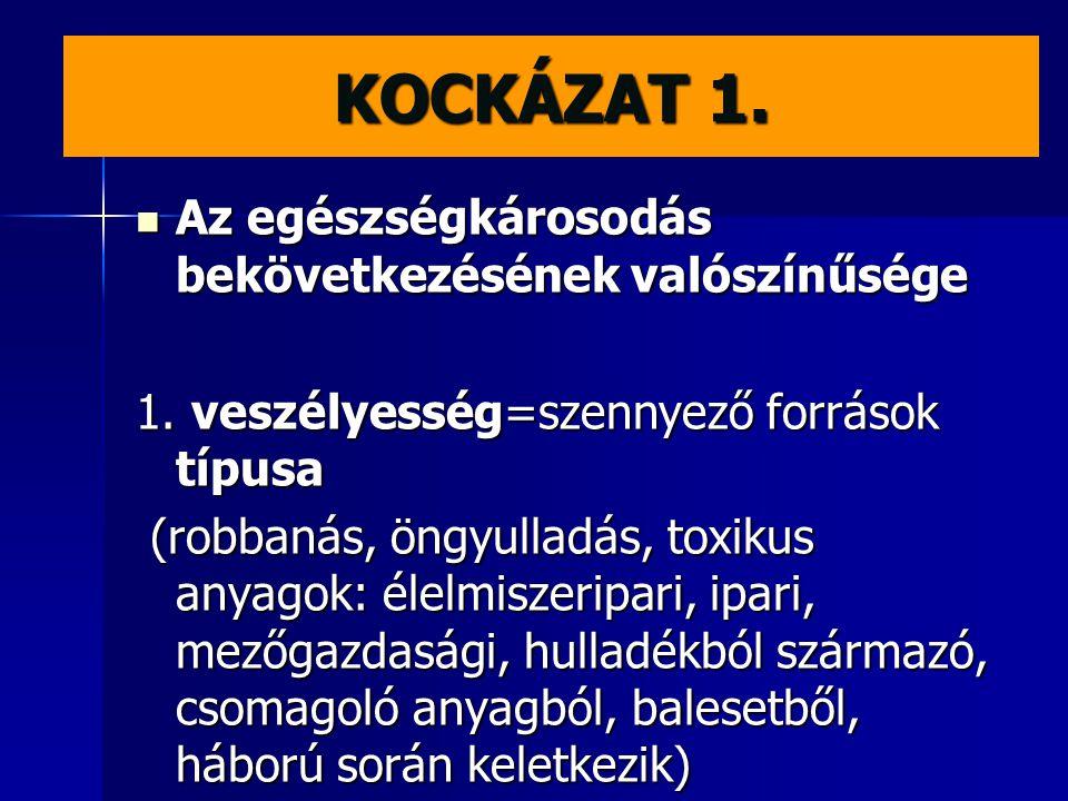 KOCKÁZAT 2.2.