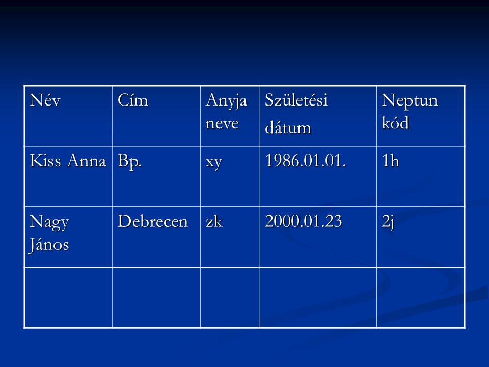 NévCím Anyja neve Születésidátum Neptun kód Kiss Anna Bp.xy1986.01.01.1h Nagy János Debrecenzk2000.01.232j