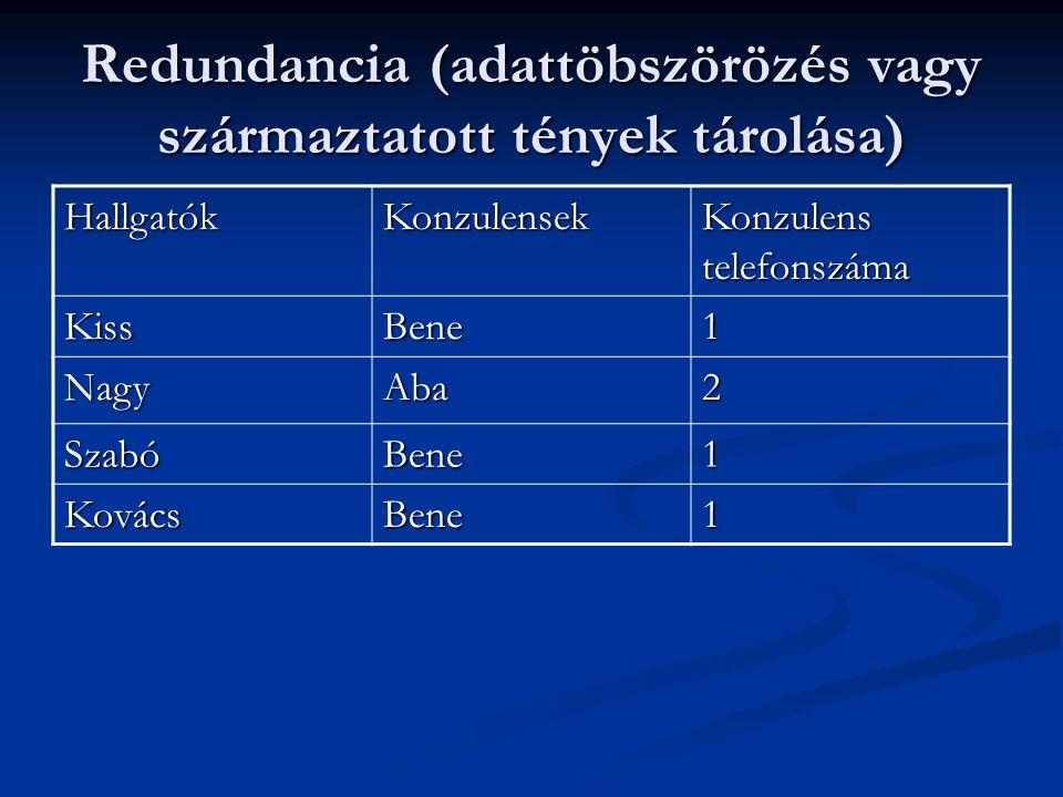 Redundancia (adattöbszörözés vagy származtatott tények tárolása) HallgatókKonzulensek Konzulens telefonszáma KissBene1 NagyAba2 SzabóBene1 KovácsBene1