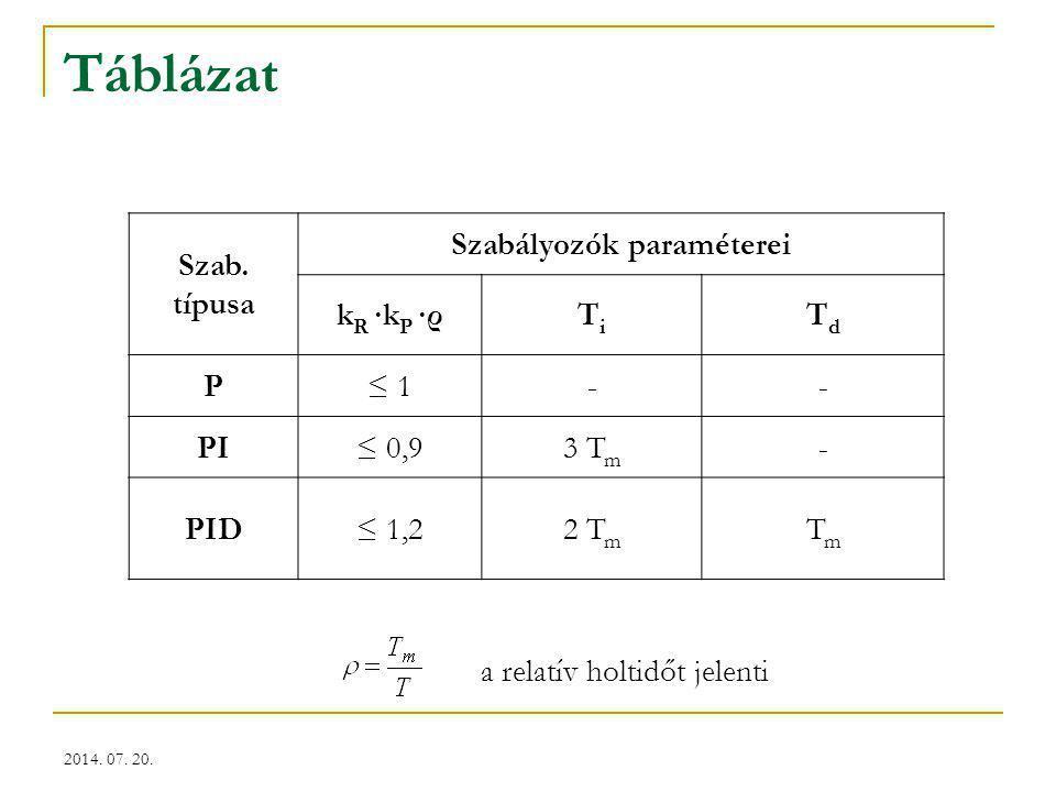 2014. 07. 20. Táblázat Szab. típusa Szabályozók paraméterei k R ∙k P ∙ρTiTi TdTd P≤ 1-- PI≤ 0,93 T m - PID≤ 1,22 T m TmTm a relatív holtidőt jelenti