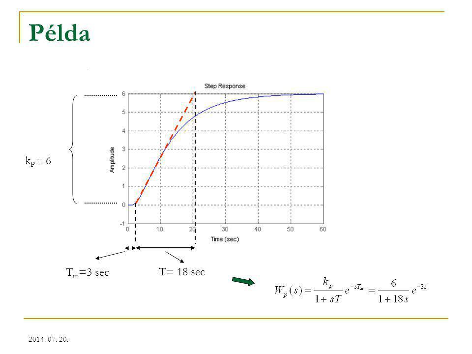2014. 07. 20. Példa T m =3 sec T= 18 sec k P = 6