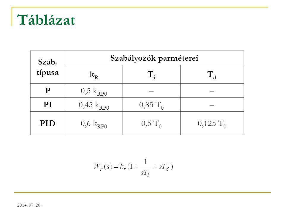 2014. 07. 20. Táblázat Szab. típusa Szabályozók parméterei kRkR TiTi TdTd P0,5 k RP0 –– PI0,45 k RP0 0,85 T 0 – PID0,6 k RP0 0,5 T 0 0,125 T 0