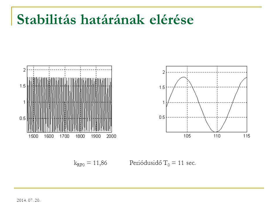 2014. 07. 20. Stabilitás határának elérése k RP0 = 11,86Periódusidő T 0 = 11 sec.