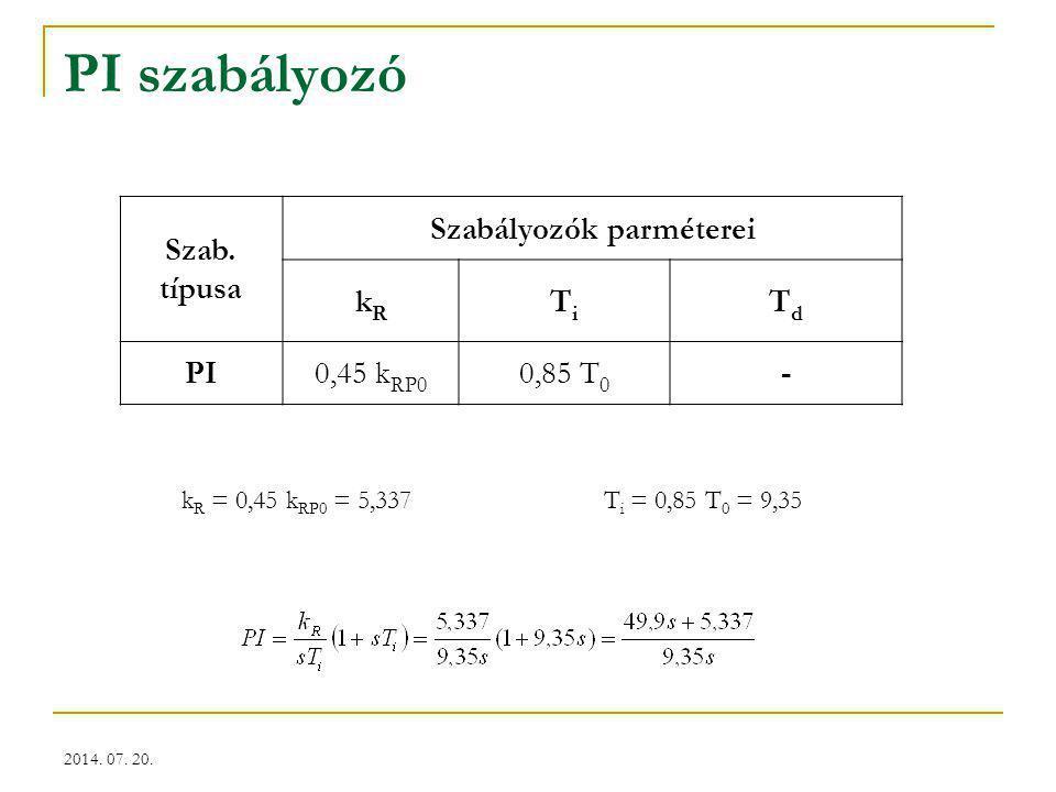 2014. 07. 20. PI szabályozó Szab. típusa Szabályozók parméterei kRkR TiTi TdTd PI0,45 k RP0 0,85 T 0 - k R = 0,45 k RP0 = 5,337T i = 0,85 T 0 = 9,35