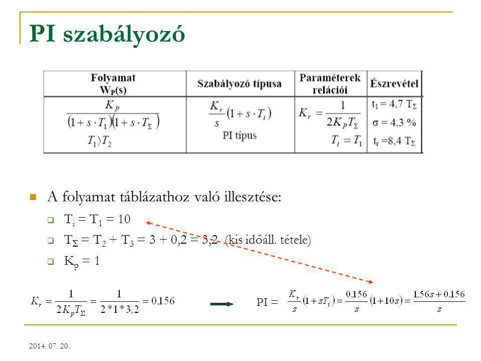 2014. 07. 20. PI szabályozó A folyamat táblázathoz való illesztése:  T i = T 1 = 10  T  = T 2 + T 3 = 3 + 0,2 = 3,2 (kis időáll. tétele)  K p = 1