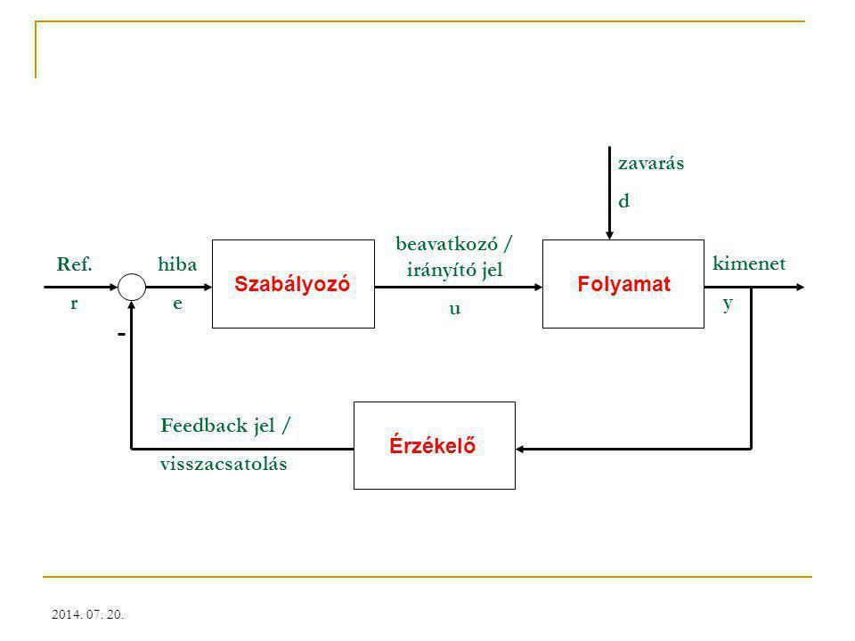 2014. 07. 20. Feedback jel / visszacsatolás Ref. r hiba e beavatkozó / irányító jel u zavarás d kimenet y SzabályozóFolyamat Érzékelő