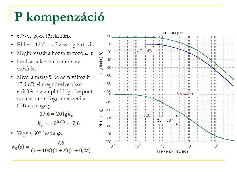 P kompenzáció 60°-os  t -re törekszünk Ehhez -120°-os fázisszög tartozik Megkeressük a hozzá tartozó  -t Leolvassuk ezen az  -án az erősítést Mivel