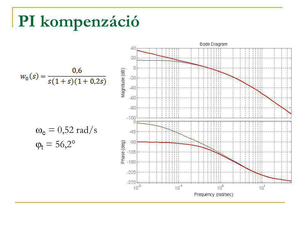 PI kompenzáció   c = 0,52 rad/s   t = 56,2°