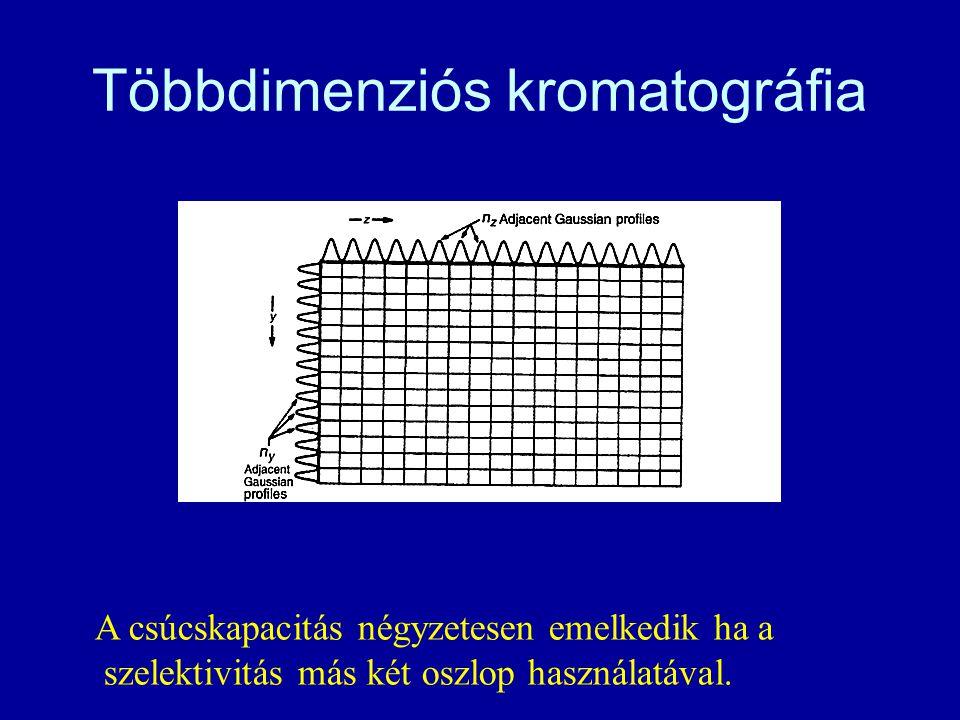 Többdimenziós kromatográfia A csúcskapacitás négyzetesen emelkedik ha a szelektivitás más két oszlop használatával.