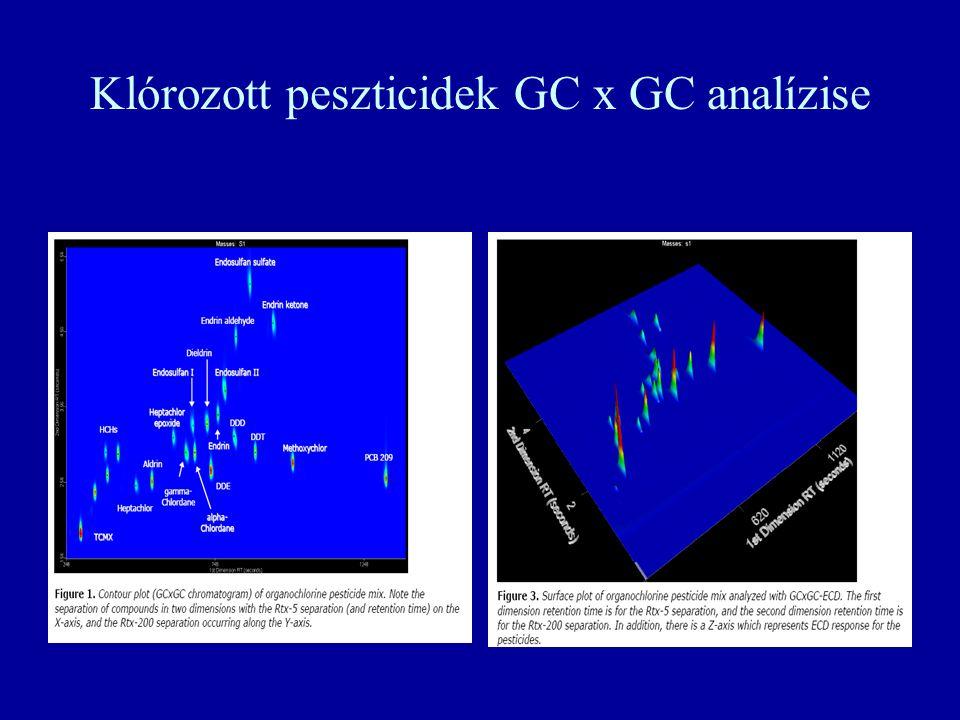 Klórozott peszticidek GC x GC analízise