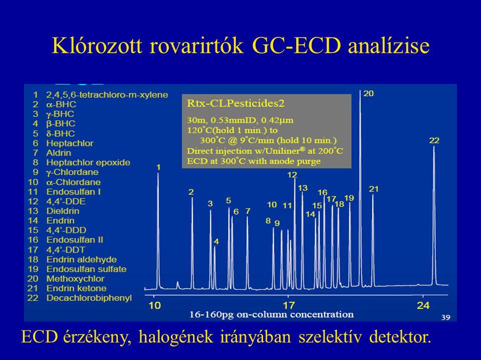 Klórozott rovarirtók GC-ECD analízise ECD érzékeny, halogének irányában szelektív detektor.