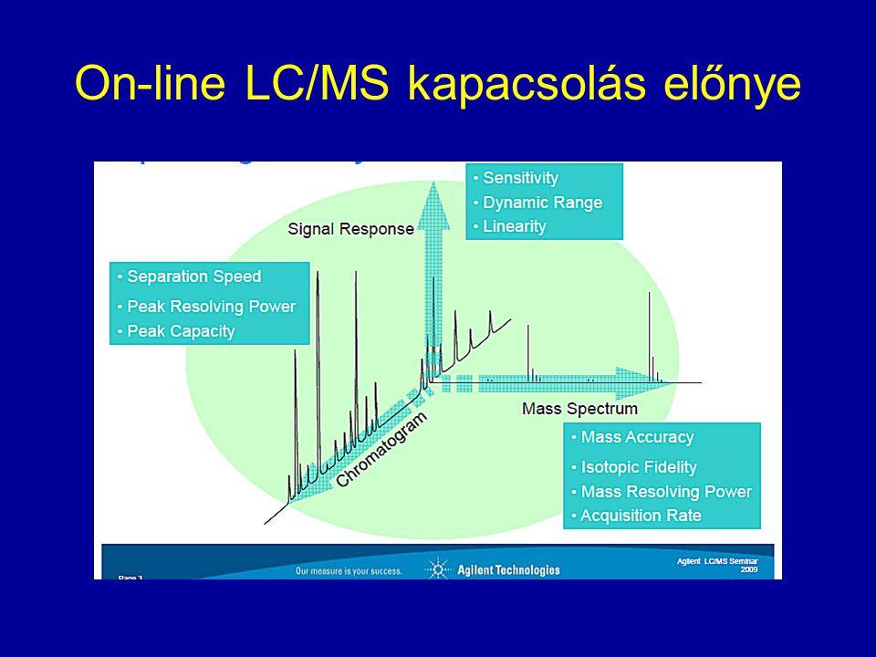 On-line LC/MS kapacsolás előnye