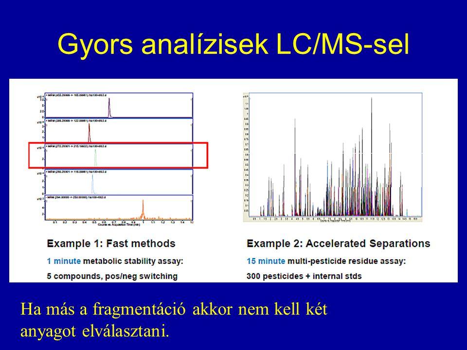 Gyors analízisek LC/MS-sel Ha más a fragmentáció akkor nem kell két anyagot elválasztani.