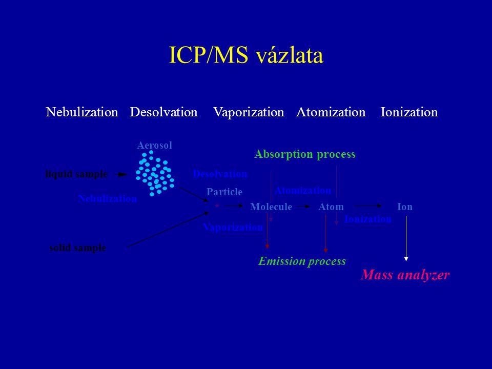 ICP/MS vázlata Nebulization Desolvation Vaporization Atomization Ionization MoleculeAtomIon Aerosol Particle Absorption process Emission process Nebul