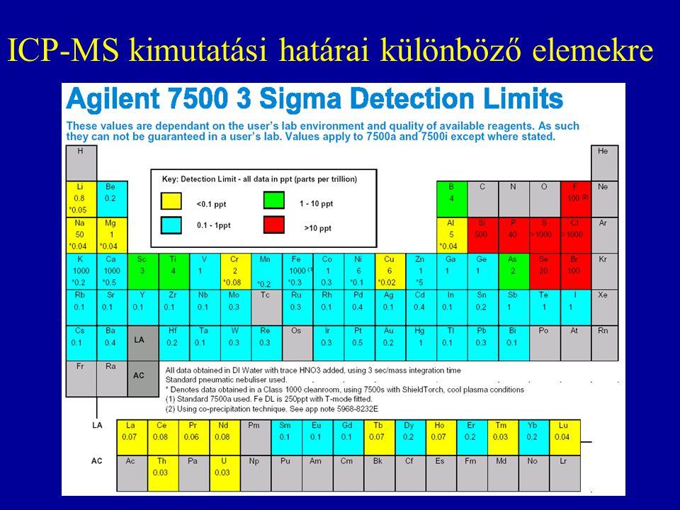 ICP-MS kimutatási határai különböző elemekre