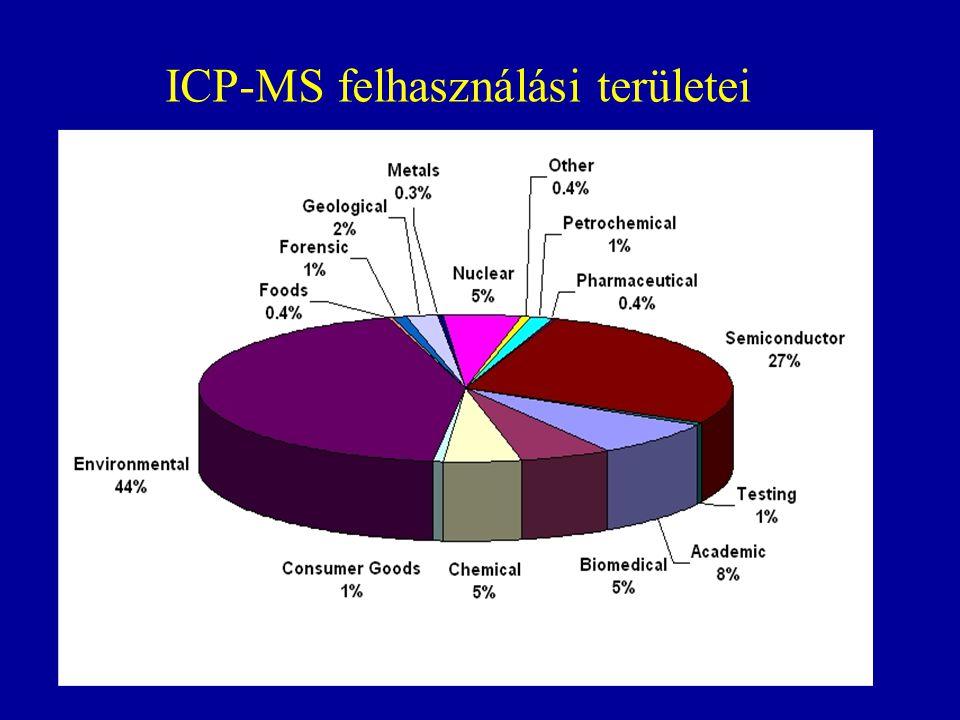 ICP-MS felhasználási területei