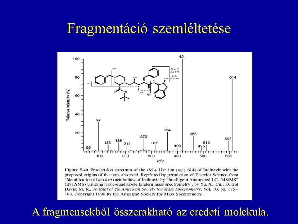Fragmentáció szemléltetése A fragmensekből összerakható az eredeti molekula.