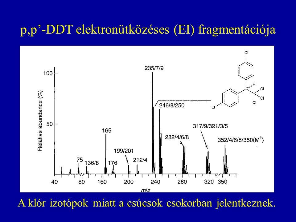 p,p'-DDT elektronütközéses (EI) fragmentációja A klór izotópok miatt a csúcsok csokorban jelentkeznek.