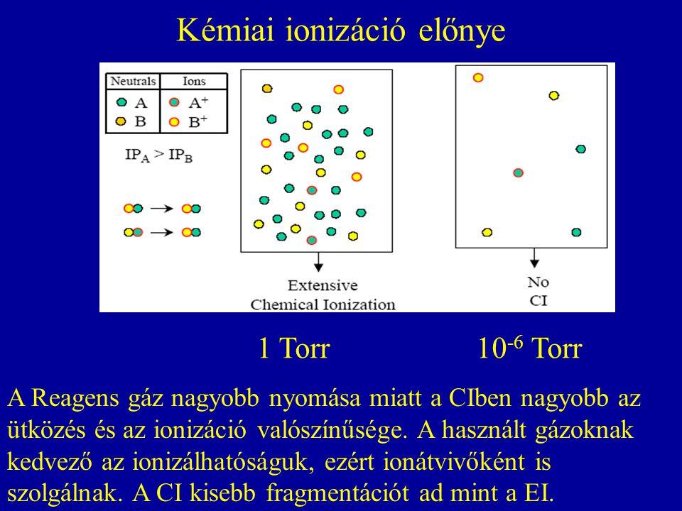 Kémiai ionizáció előnye A Reagens gáz nagyobb nyomása miatt a CIben nagyobb az ütközés és az ionizáció valószínűsége. A használt gázoknak kedvező az i