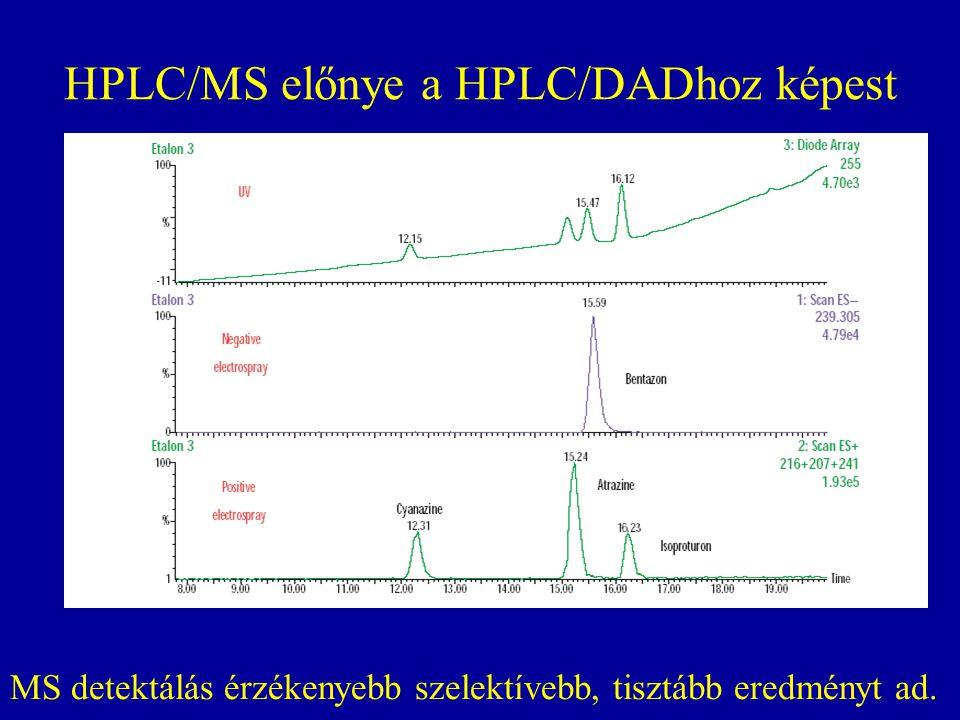HPLC/MS előnye a HPLC/DADhoz képest MS detektálás érzékenyebb szelektívebb, tisztább eredményt ad.