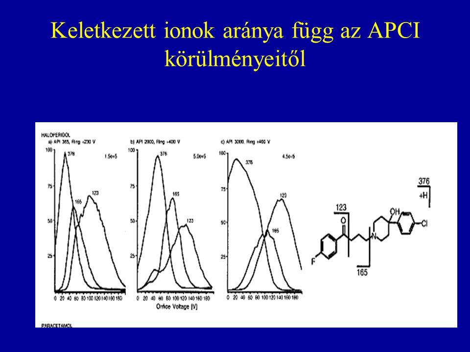 Keletkezett ionok aránya függ az APCI körülményeitől
