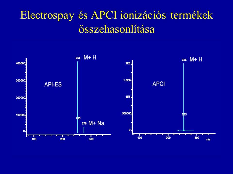 Electrospay és APCI ionizációs termékek összehasonlítása