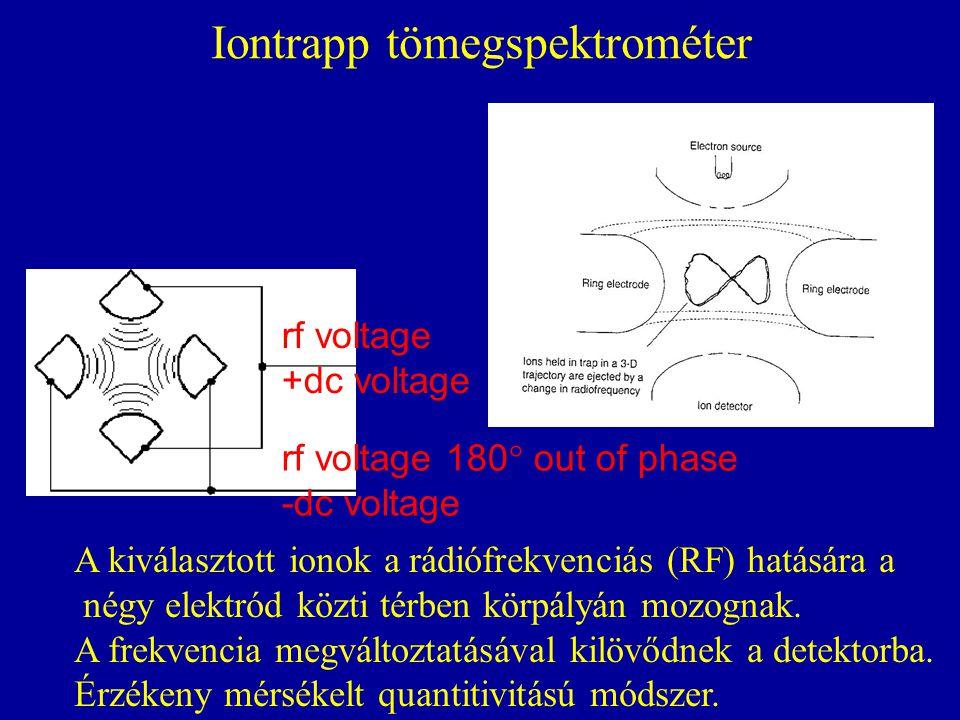 Iontrapp tömegspektrométer A kiválasztott ionok a rádiófrekvenciás (RF) hatására a négy elektród közti térben körpályán mozognak. A frekvencia megvált